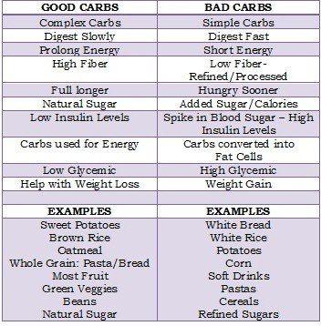 07332c508a129ca5c711a20789ac912b--healthy-carbs-eating-healthy