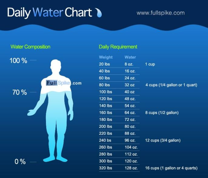 231505f07db49da73ac28ef039e40018--daily-water-intake-water-intake-chart