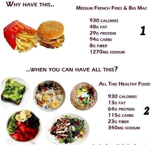 7c1f6dff78c0efb057d6d90b3d24d2f7--fastfood-eating-healthy