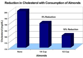 cholesterol-reduction-from-almonds