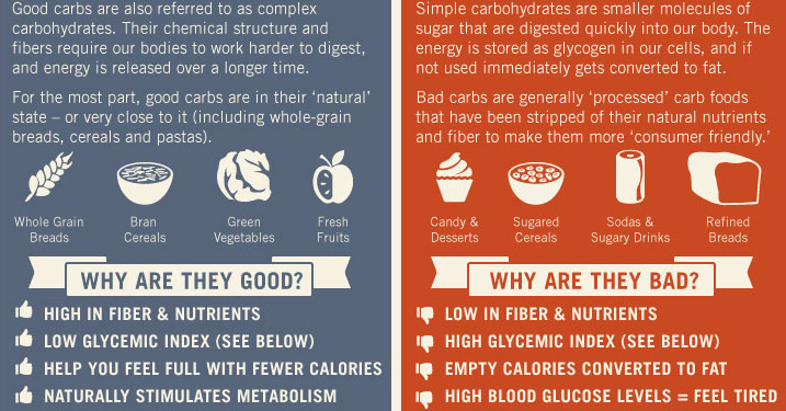 Good-Carbs-Vs.-Bad-Carbs-Infographic-1
