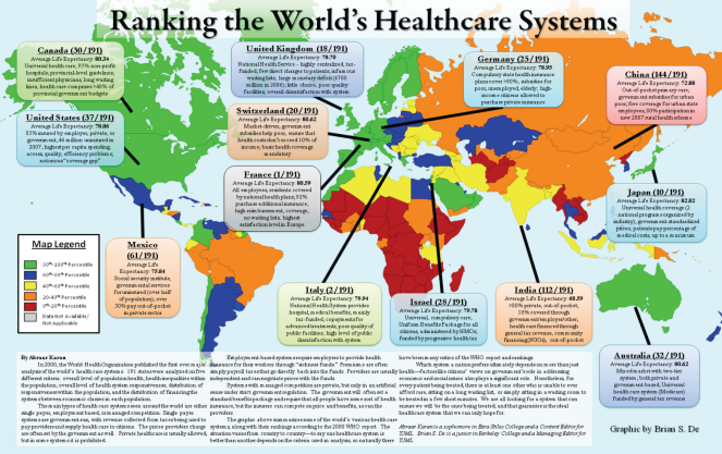 ranking-healthcare-systems