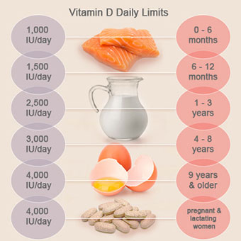 vitamin-d-s11-daily-limits-chart