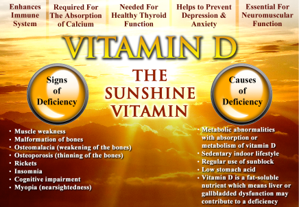 VitaminDSunshineChart